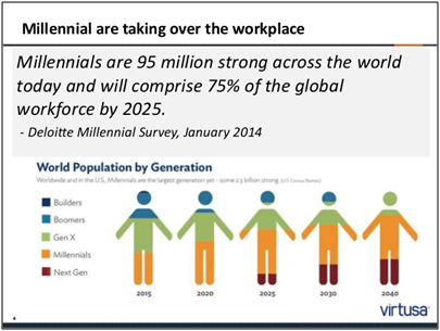 Image result for statistics on millennials in the workforce global